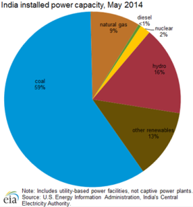 installed_power_capacity-INDIA_2014 -1