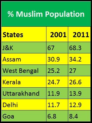 muslim population chart