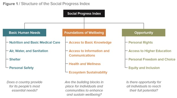 social progress indicators chart