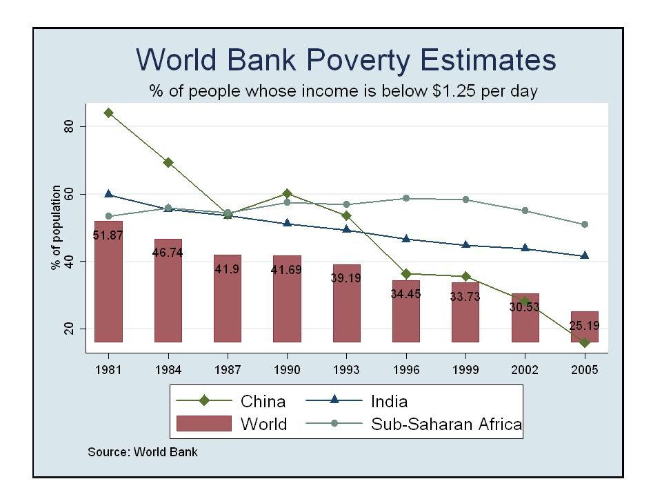simple speech about poverty in india This page is about the republic of india  issues like poverty and corruption india is a founding  //simplewikipediaorg/w/indexphptitle=india&oldid.