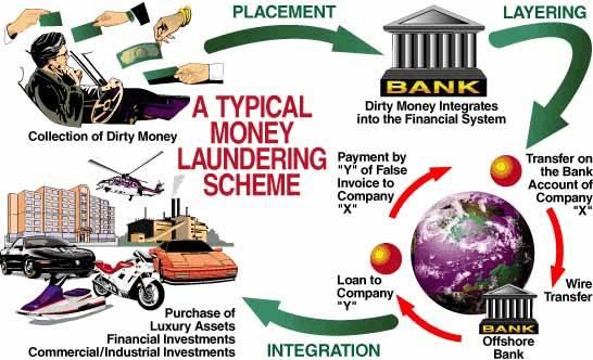 How money laundering works