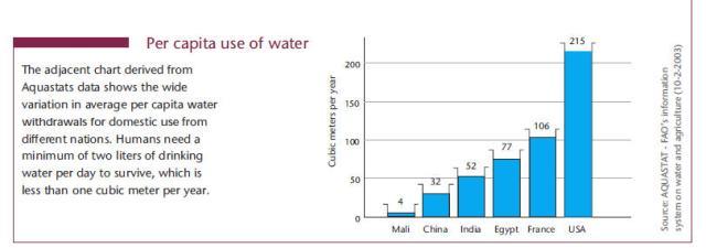 water use comparison