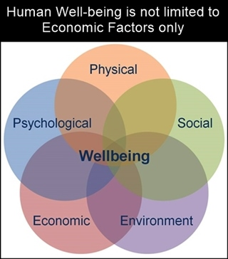 Human well-being has several dimensions