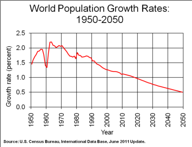 Birthrates are declining all over the developing world