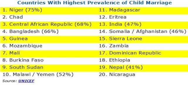 highest child marriage countries