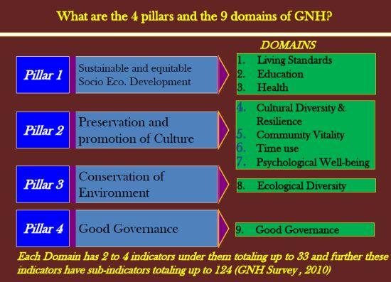 GNH Pillars and Domains 1