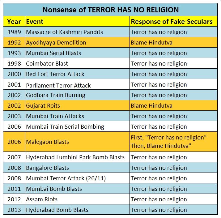 Essay on terorism