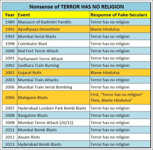 The nonsense of 'Terrorism has no religion' !!