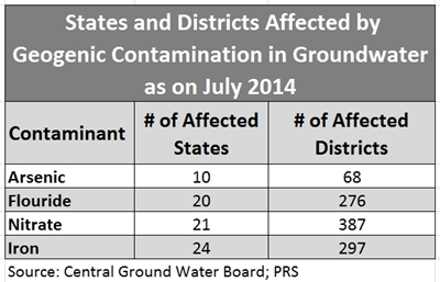 groundwater contaminantion