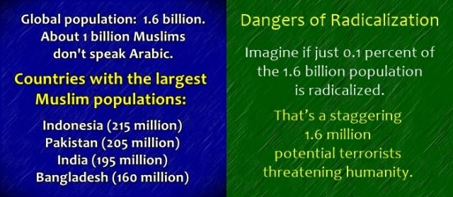 Muslim population Radicalization
