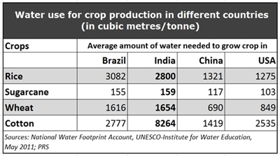 water use in crops