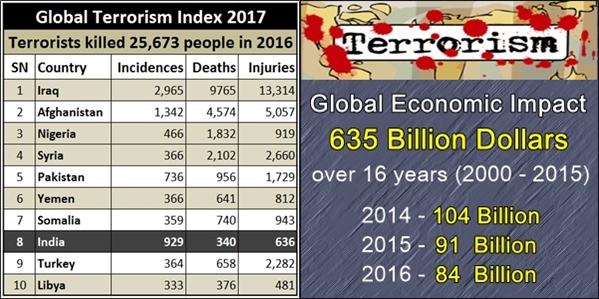 global terror stats