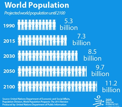 population-world