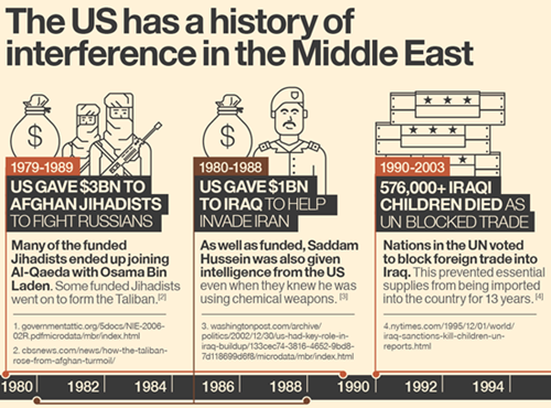 US policies in the middle east have been disastrous