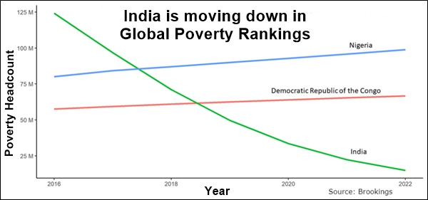 Nigeria already displaced India as Global poverty Capital.