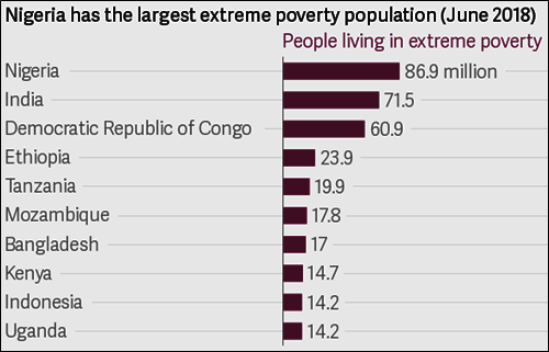 Most poor people now live in Nigeria
