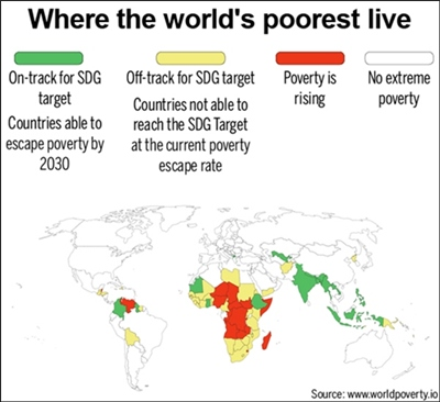 Poverty is rising in African continent.